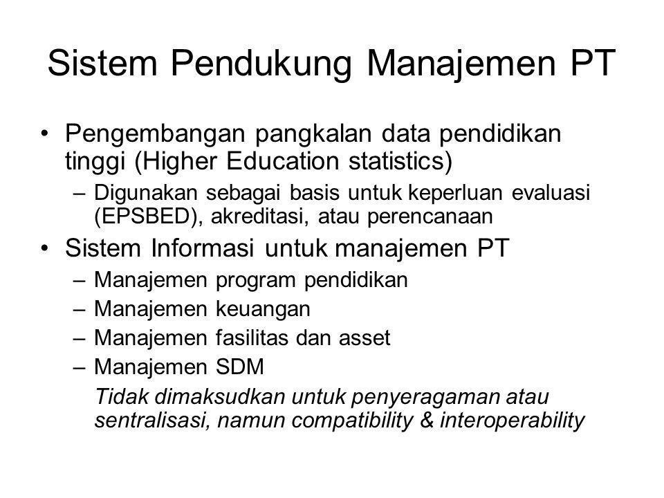 Sistem Pendukung Manajemen PT