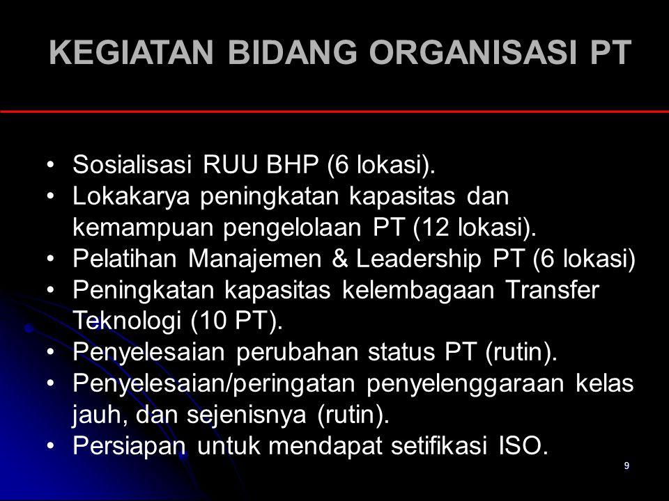 KEGIATAN BIDANG ORGANISASI PT