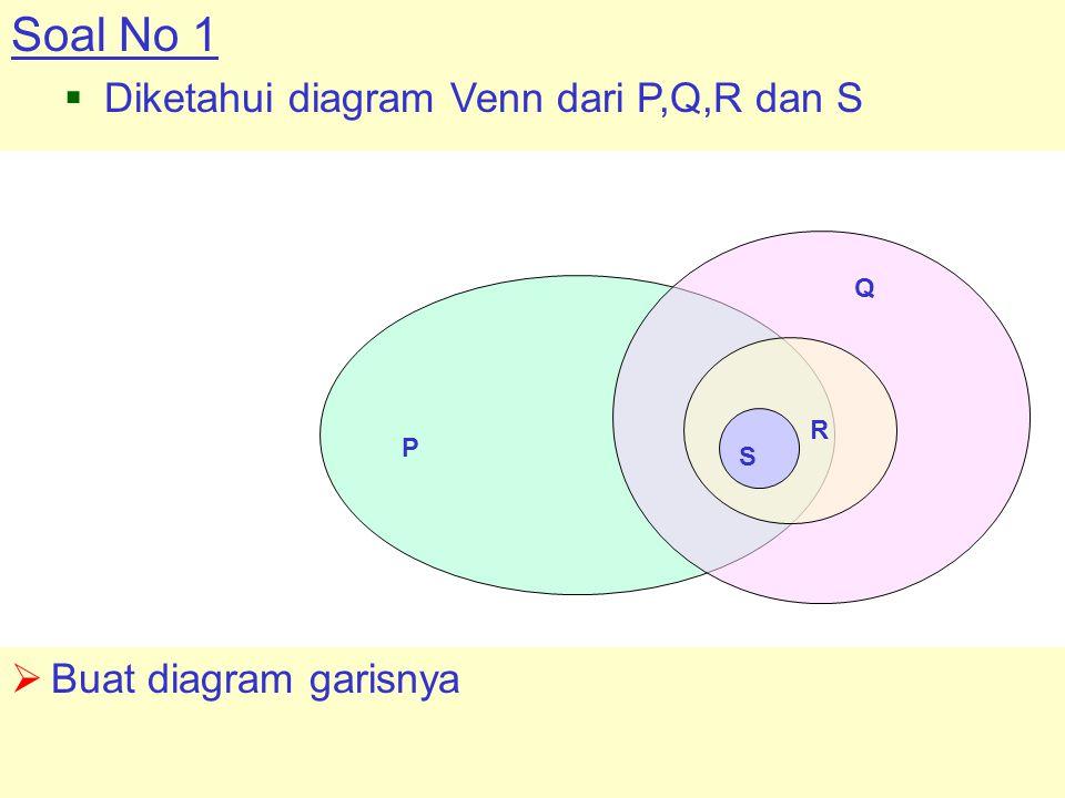 Soal No 1 Diketahui diagram Venn dari P,Q,R dan S