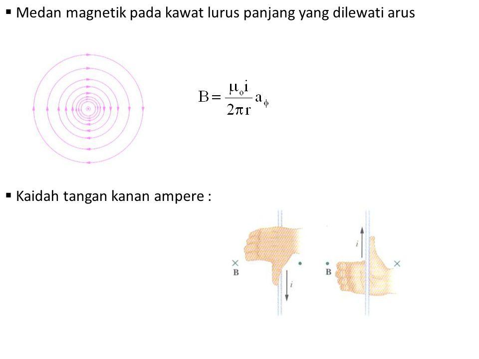 Medan magnetik pada kawat lurus panjang yang dilewati arus