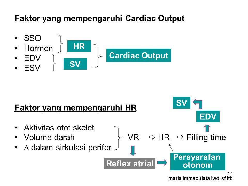 HR Cardiac Output SV SV EDV Persyarafan otonom Reflex atrial
