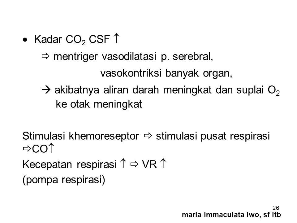  Kadar CO2 CSF   mentriger vasodilatasi p. serebral,