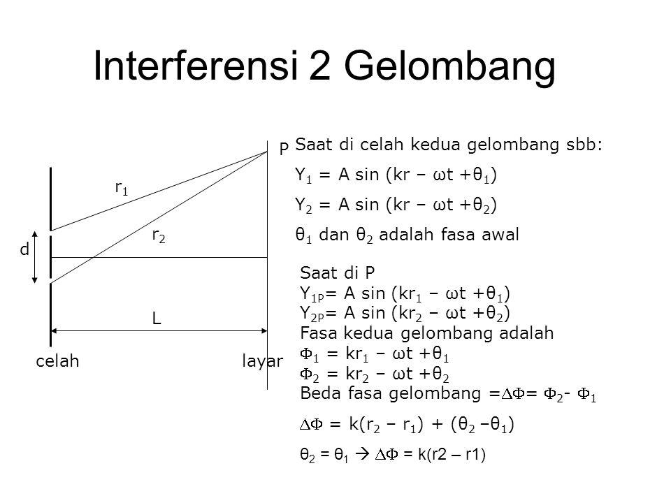 Interferensi 2 Gelombang