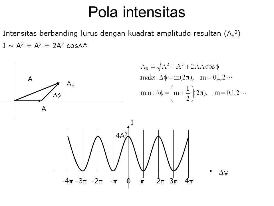 Pola intensitas Intensitas berbanding lurus dengan kuadrat amplitudo resultan (AR2) I ~ A2 + A2 + 2A2 cos