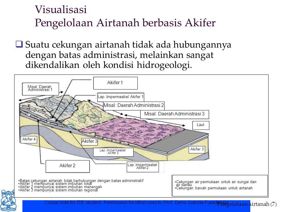 Visualisasi Pengelolaan Airtanah berbasis Akifer