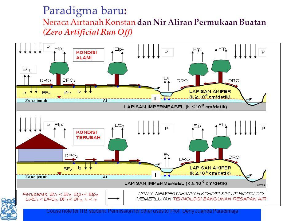 Paradigma baru: Neraca Airtanah Konstan dan Nir Aliran Permukaan Buatan (Zero Artificial Run Off)