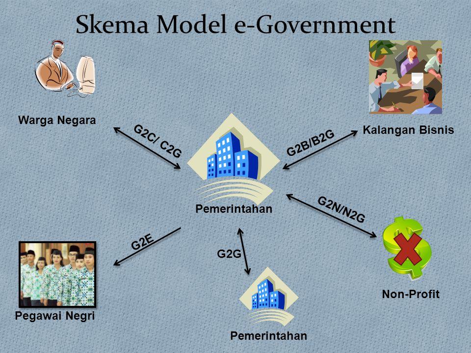 Skema Model e-Government