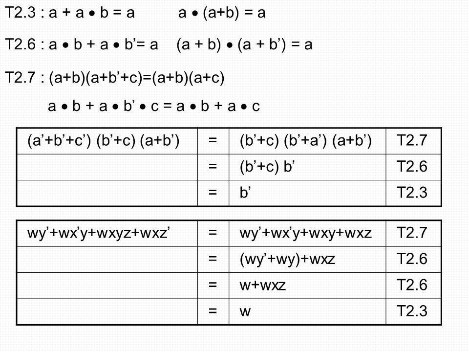 T2.3 : a + a  b = a a  (a+b) = a T2.6 : a  b + a  b'= a (a + b)  (a + b') = a. T2.7 : (a+b)(a+b'+c)=(a+b)(a+c)