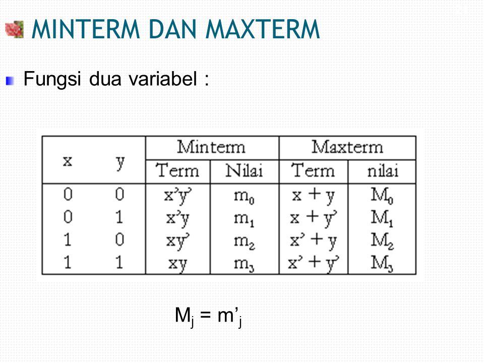 MINTERM DAN MAXTERM 21 Fungsi dua variabel : Mj = m'j 21