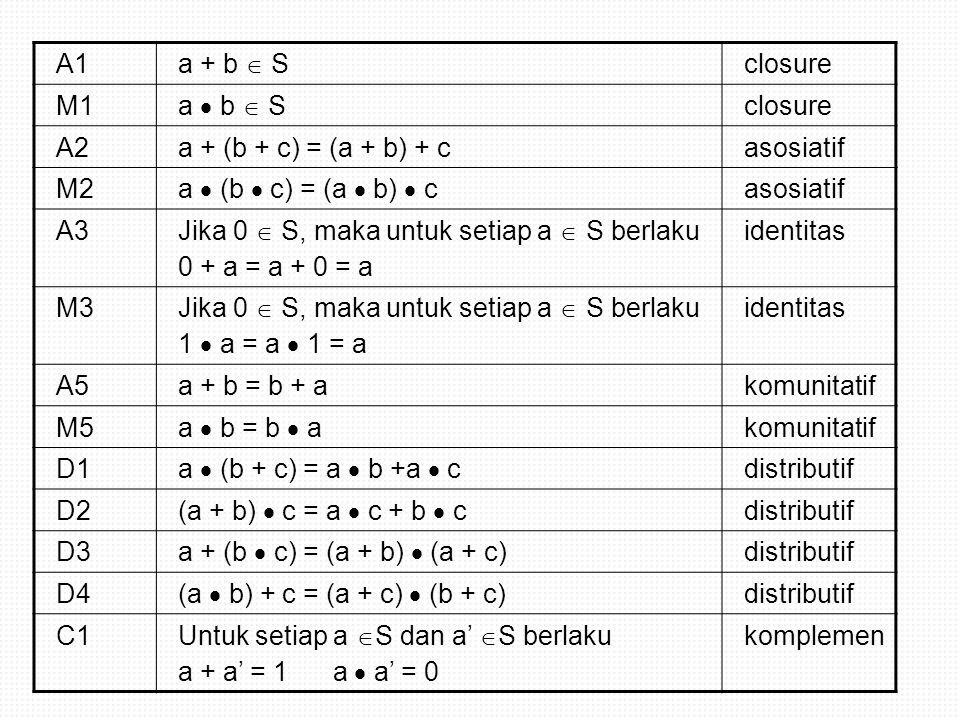 A1 a + b  S. closure. M1. a  b  S. A2. a + (b + c) = (a + b) + c. asosiatif. M2. a  (b  c) = (a  b)  c.