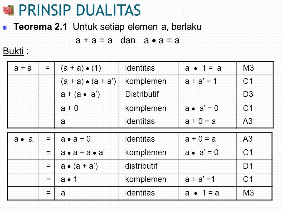 PRINSIP DUALITAS Teorema 2.1 Untuk setiap elemen a, berlaku