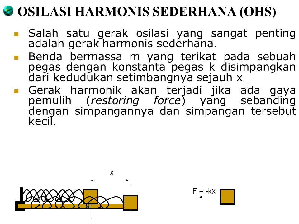 OSILASI HARMONIS SEDERHANA (OHS)
