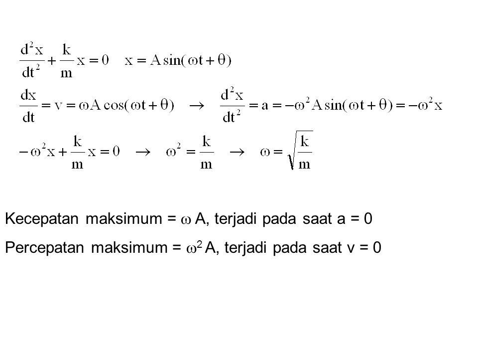 Kecepatan maksimum =  A, terjadi pada saat a = 0