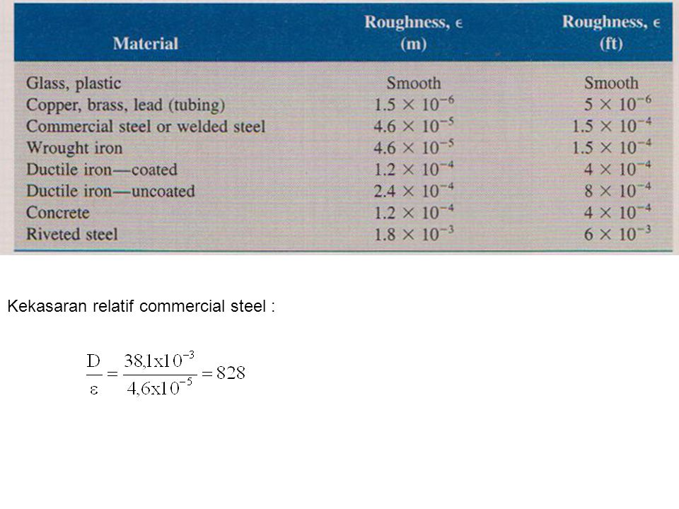 Kekasaran relatif commercial steel :