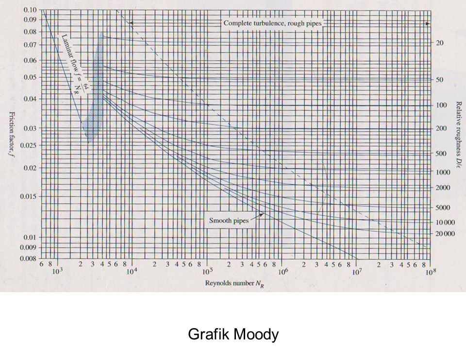 Grafik Moody