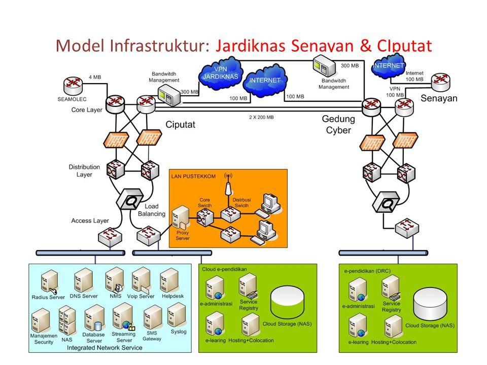 Model Infrastruktur: Jardiknas Senayan & CIputat