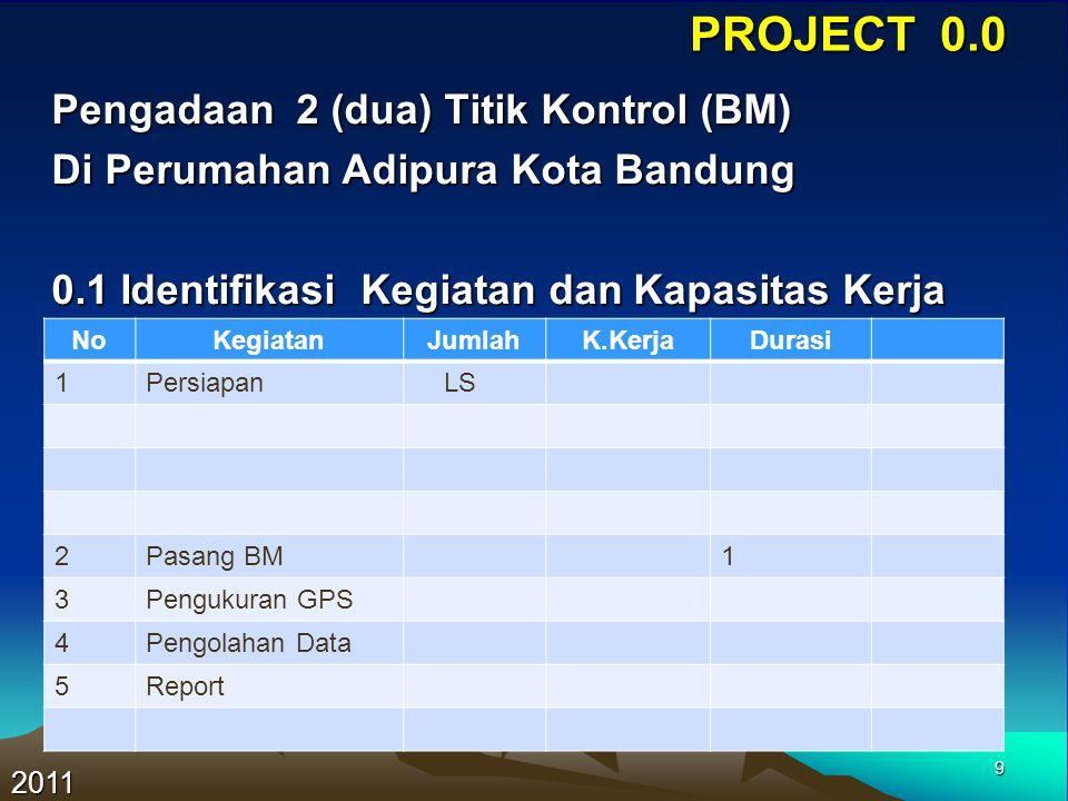 PROJECT 0.0 Pengadaan 2 (dua) Titik Kontrol (BM)