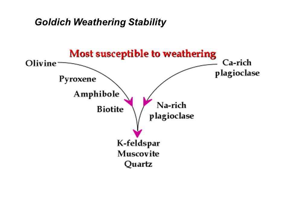 Goldich Weathering Stability