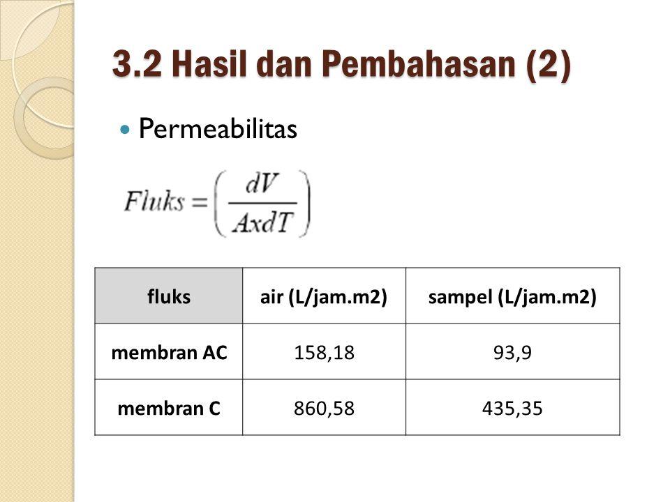 3.2 Hasil dan Pembahasan (2)