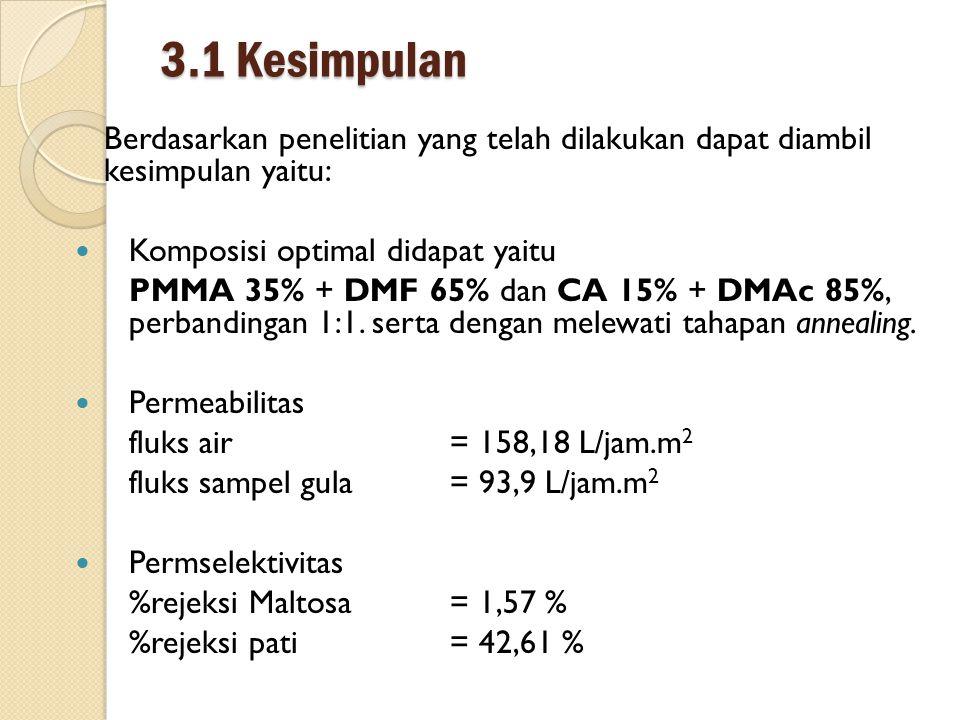 3.1 Kesimpulan Berdasarkan penelitian yang telah dilakukan dapat diambil kesimpulan yaitu: Komposisi optimal didapat yaitu.