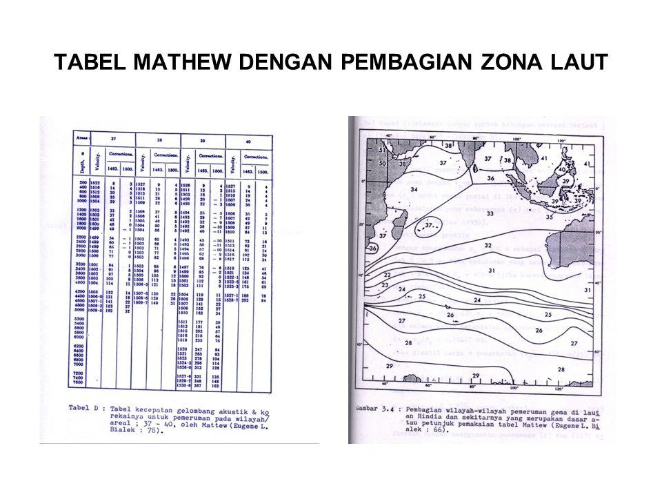 TABEL MATHEW DENGAN PEMBAGIAN ZONA LAUT