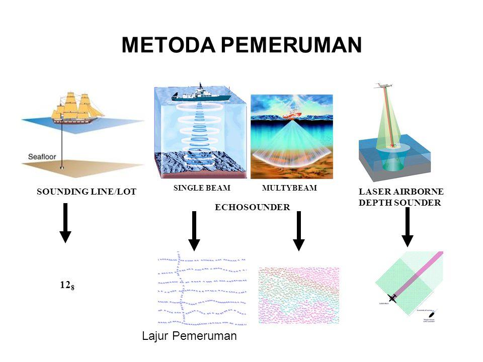 METODA PEMERUMAN Lajur Pemeruman 128 SOUNDING LINE/LOT ECHOSOUNDER