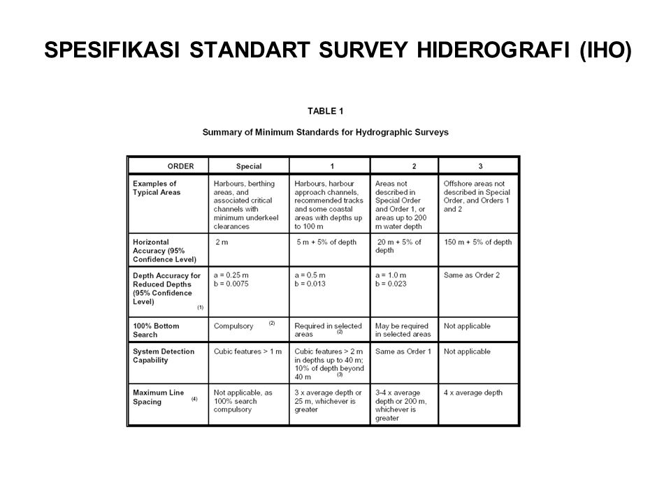 SPESIFIKASI STANDART SURVEY HIDEROGRAFI (IHO)