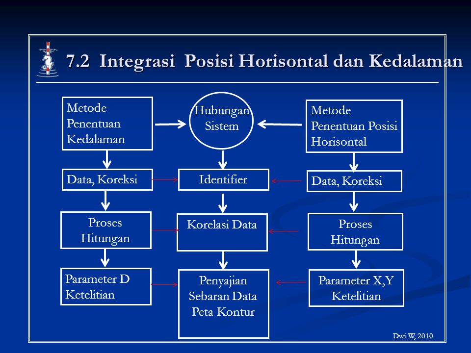 7.2 Integrasi Posisi Horisontal dan Kedalaman