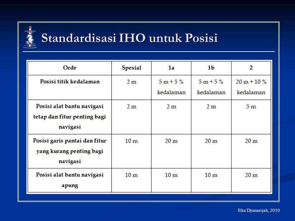 Standardisasi IHO untuk Posisi