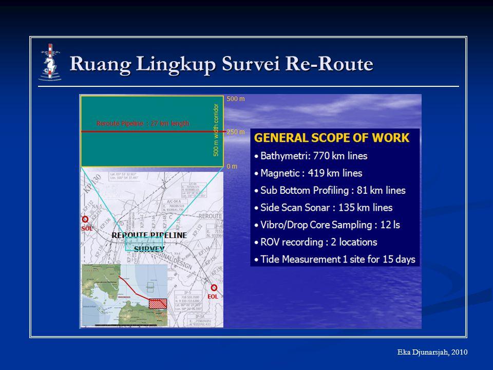 Ruang Lingkup Survei Re-Route
