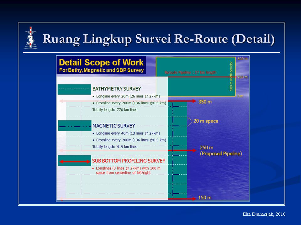 Ruang Lingkup Survei Re-Route (Detail)