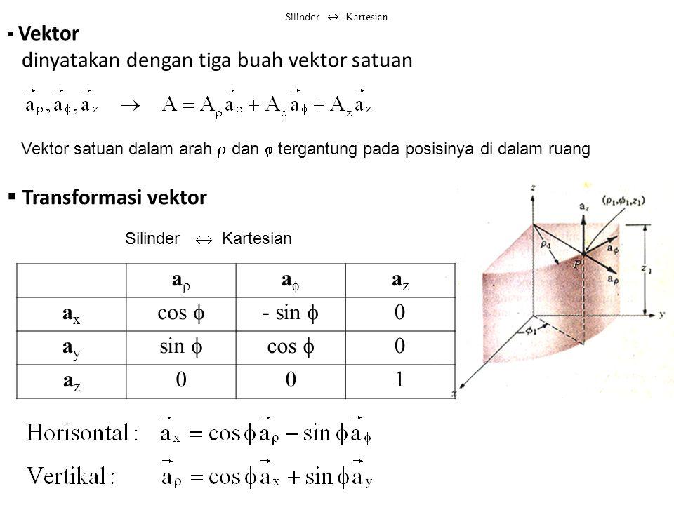 Vektor dinyatakan dengan tiga buah vektor satuan