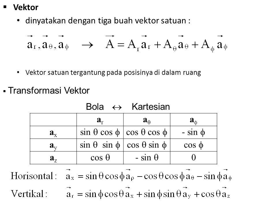 dinyatakan dengan tiga buah vektor satuan :