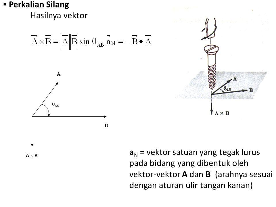 Perkalian Silang Hasilnya vektor