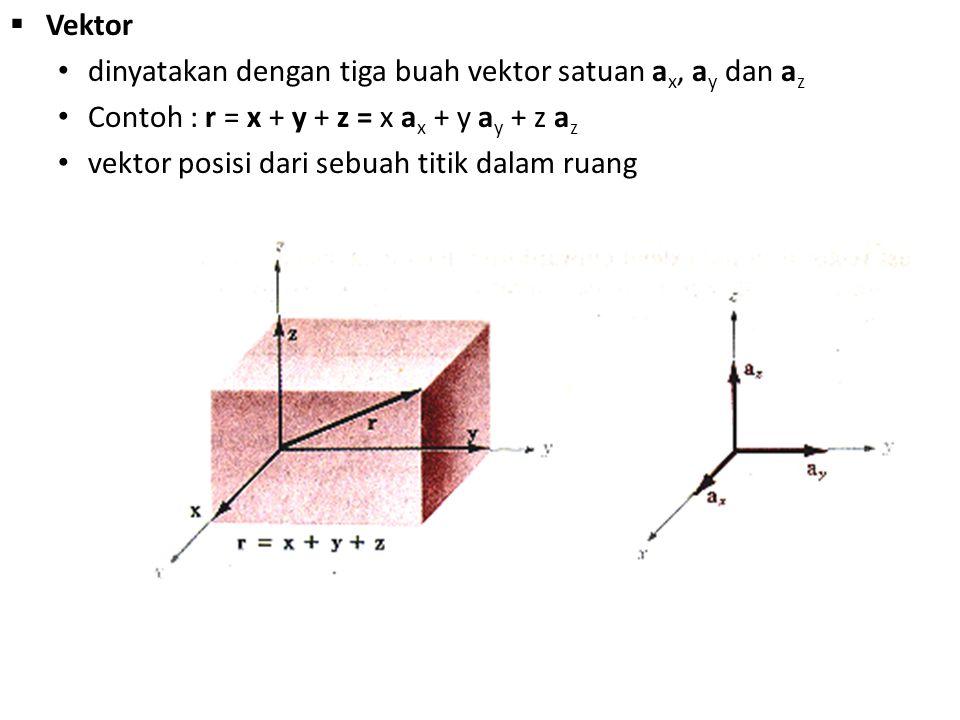 Vektor dinyatakan dengan tiga buah vektor satuan ax, ay dan az. Contoh : r = x + y + z = x ax + y ay + z az.