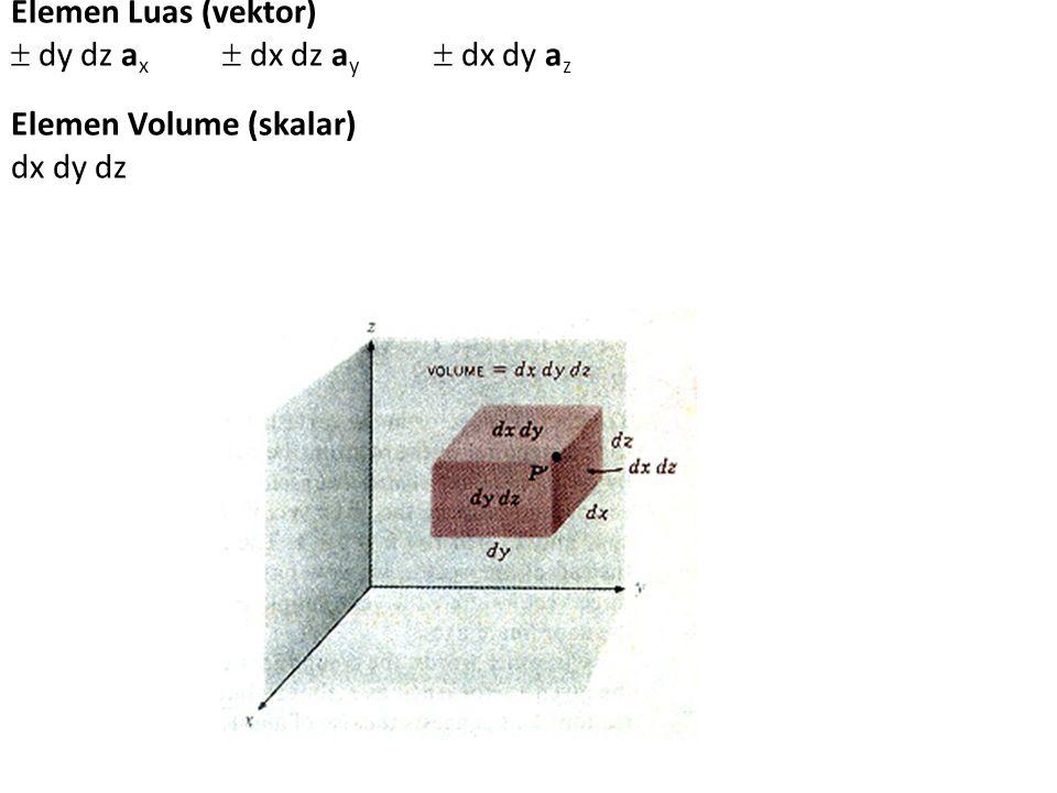 Elemen Luas (vektor).  dy dz ax.  dx dz ay