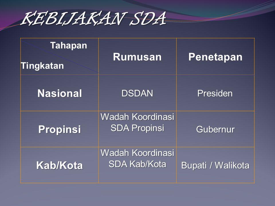 KEBIJAKAN SDA Tahapan Rumusan Penetapan Nasional Propinsi Kab/Kota