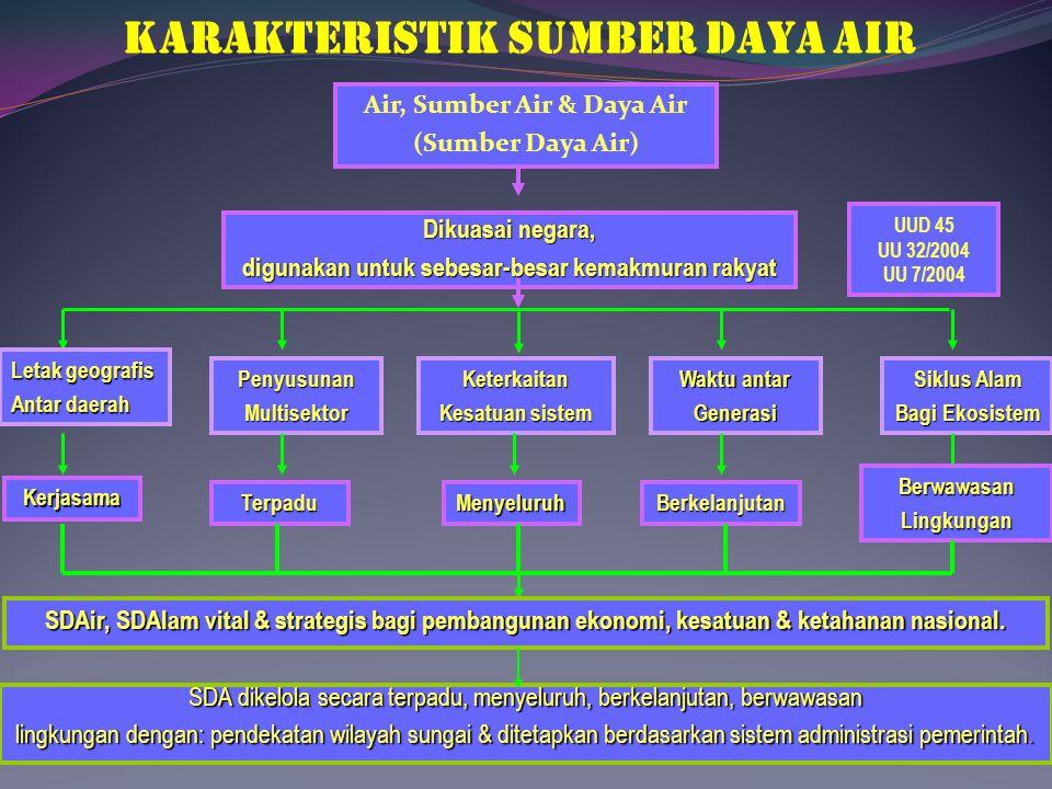 KARAKTERISTIK SUMBER DAYA AIR