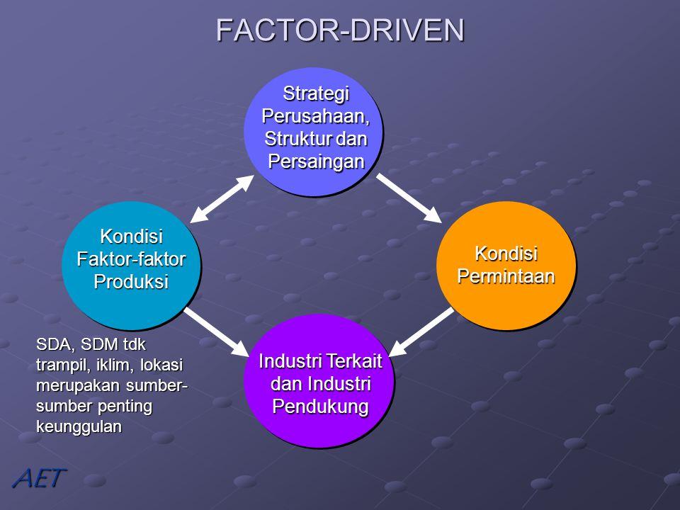 FACTOR-DRIVEN AET Strategi Perusahaan, Struktur dan Persaingan