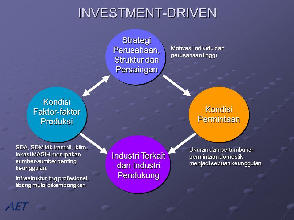 INVESTMENT-DRIVEN AET Strategi Perusahaan, Struktur dan Persaingan