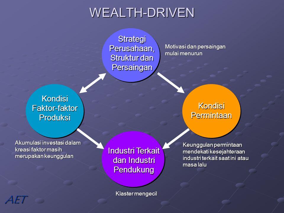 WEALTH-DRIVEN AET Strategi Perusahaan, Struktur dan Persaingan