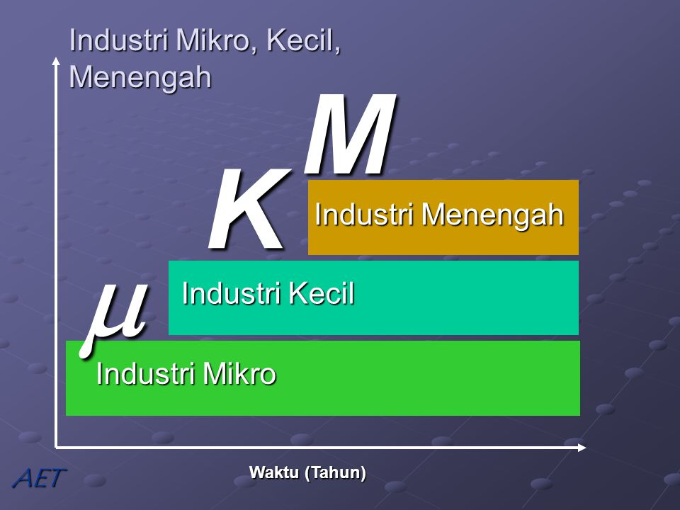 Industri Mikro, Kecil, Menengah