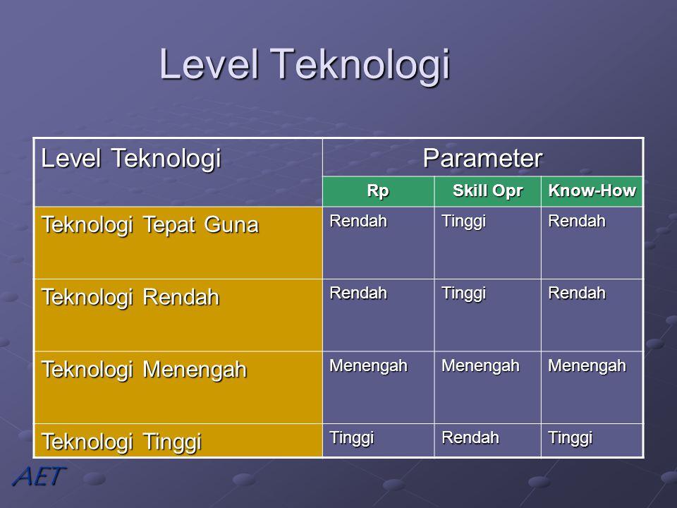 Level Teknologi Level Teknologi Parameter AET Teknologi Tepat Guna
