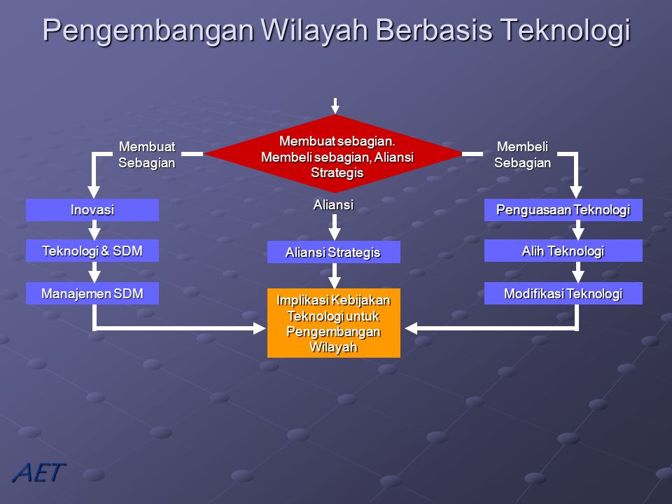 Pengembangan Wilayah Berbasis Teknologi