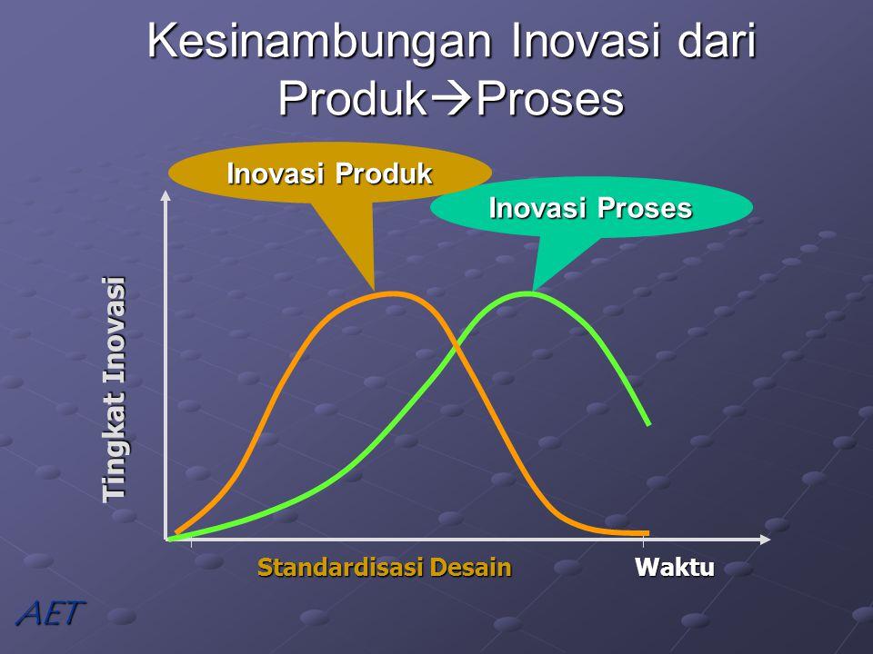Kesinambungan Inovasi dari ProdukProses