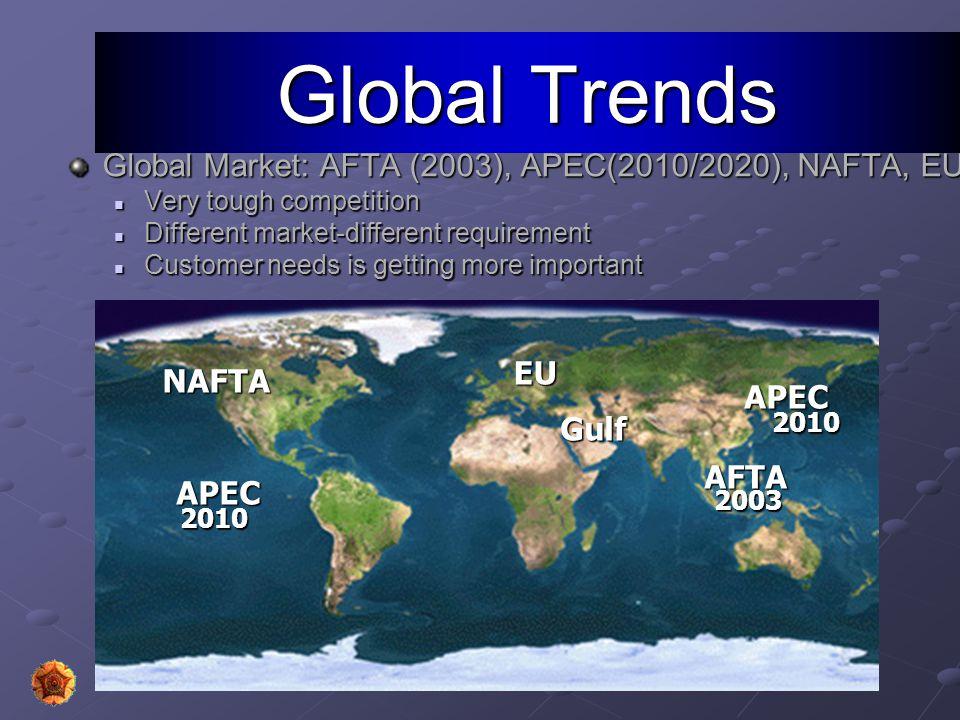 Global Trends Global Market: AFTA (2003), APEC(2010/2020), NAFTA, EU: