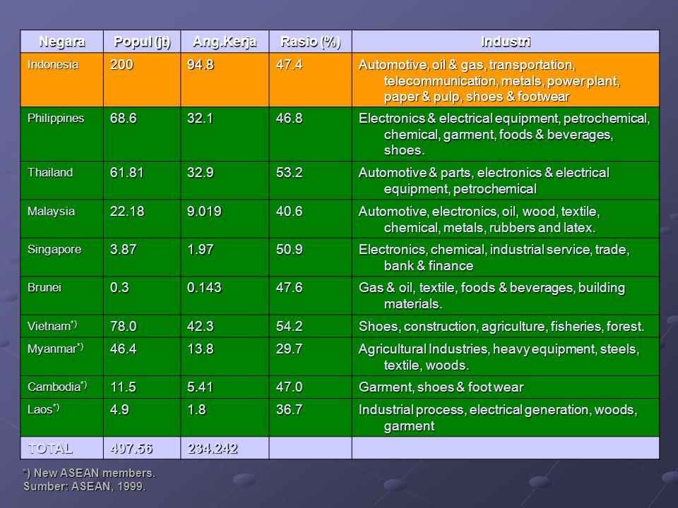 Negara Popul (jt) Ang.Kerja Rasio (%) Industri