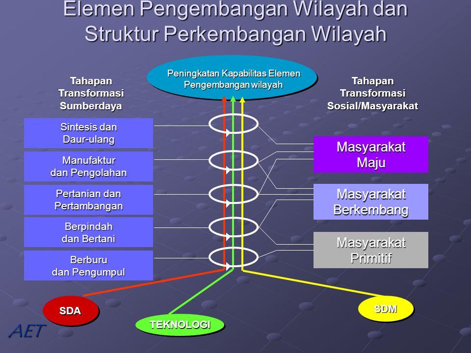 Elemen Pengembangan Wilayah dan Struktur Perkembangan Wilayah