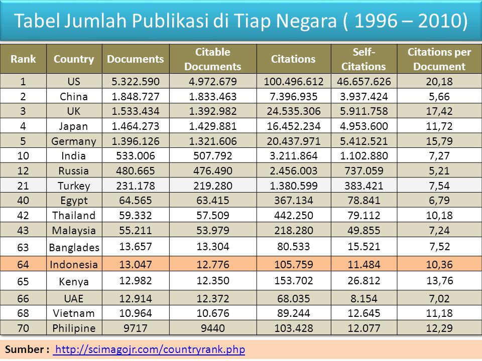 Tabel Jumlah Publikasi di Tiap Negara ( 1996 – 2010)