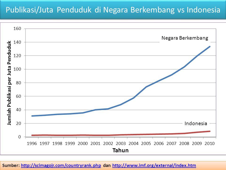 Publikasi/Juta Penduduk di Negara Berkembang vs Indonesia